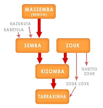 Chronology-Kizomba-music
