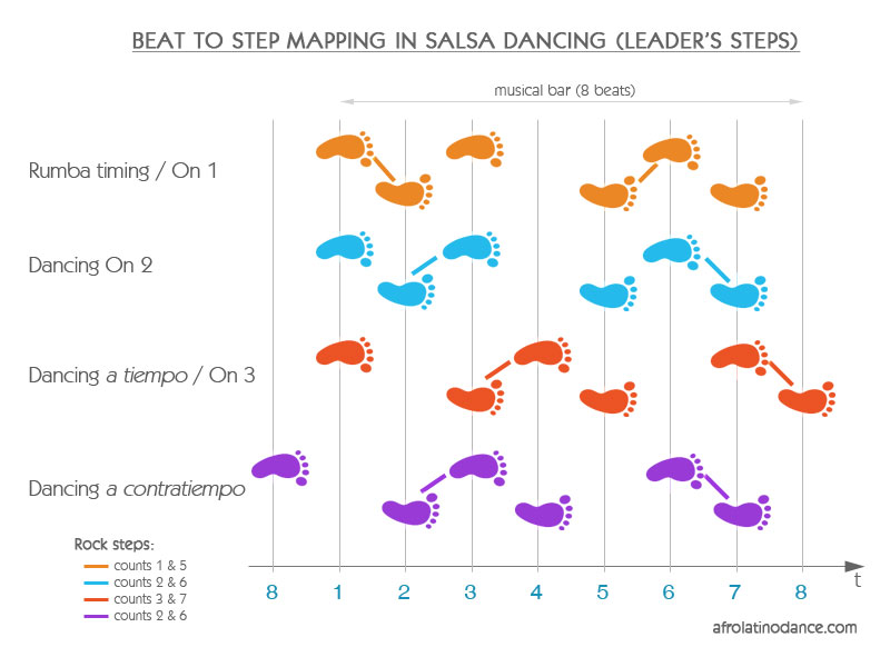 Timing (Step-to-beat mapping) in salsa dancing